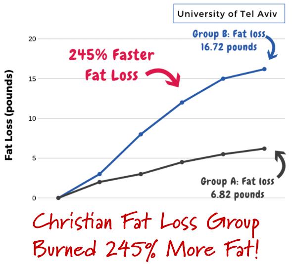 Christian Fat Loss Diet pdf free download