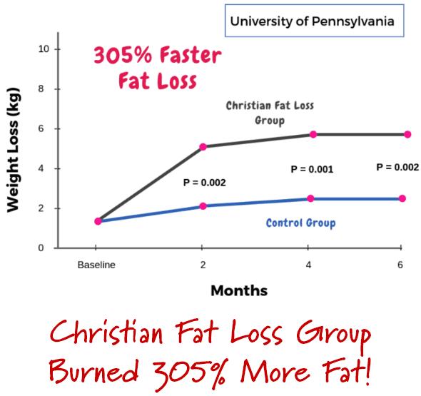 Christian Fat Loss Diet pdf